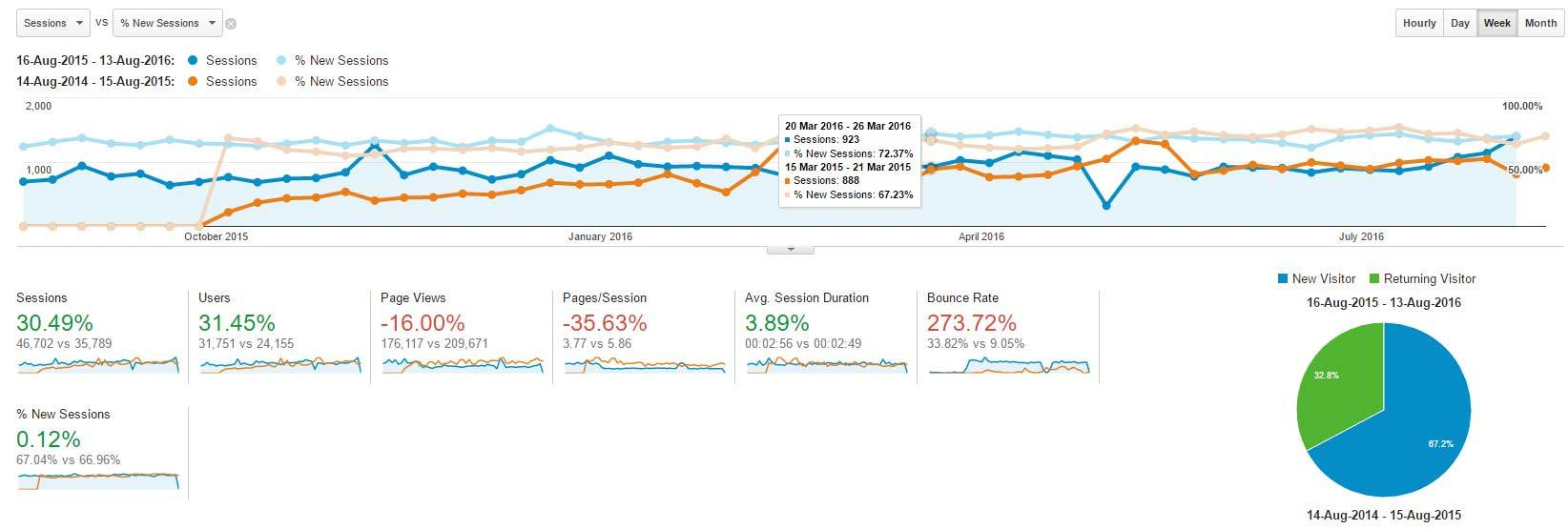 Webworks tools, Google Analytics